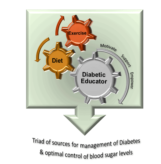 diabetes-management-triad