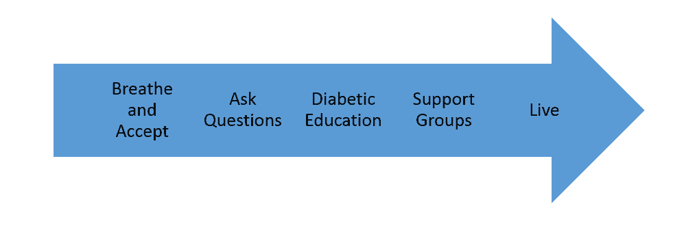diabetes-type1-planning