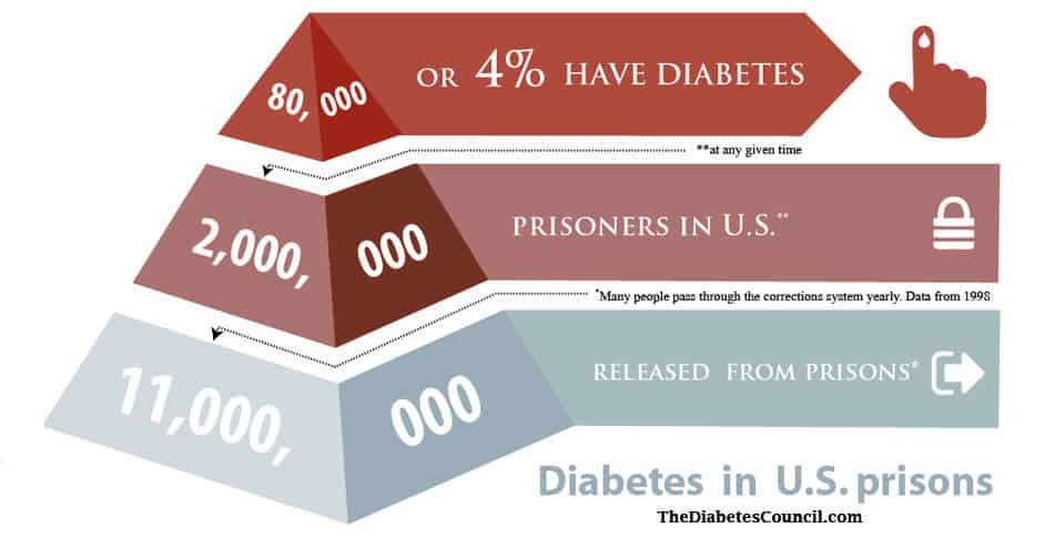 Diabetes Care In Prison How To Manage Your Diabetes In Prison