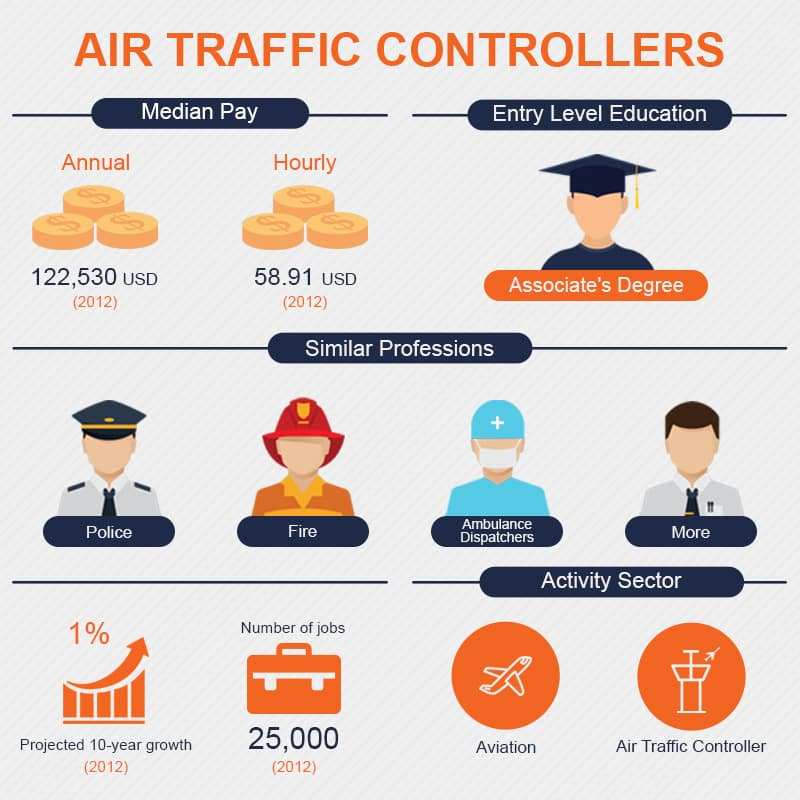 air traffic controllers stats
