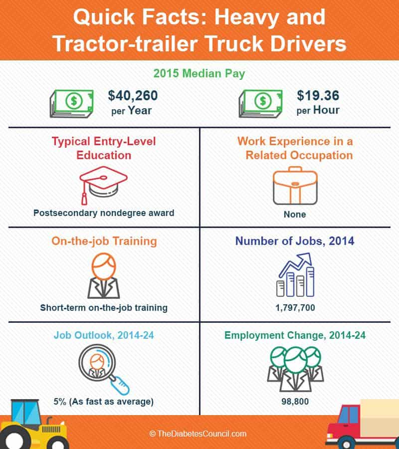Commercial Truck Driving And Diabetes: Can You Become Truck Driver