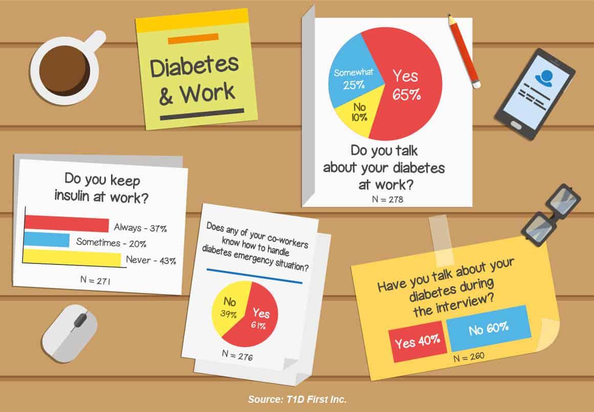 diabetes at work statistics and numbers