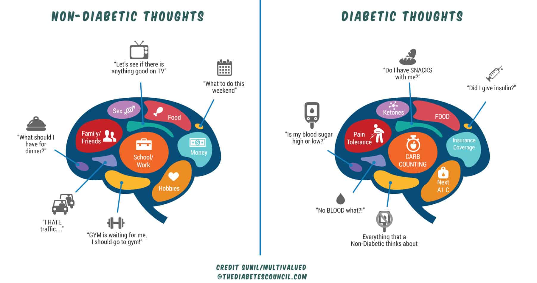 diabetic person vs non diabetic person thoughts
