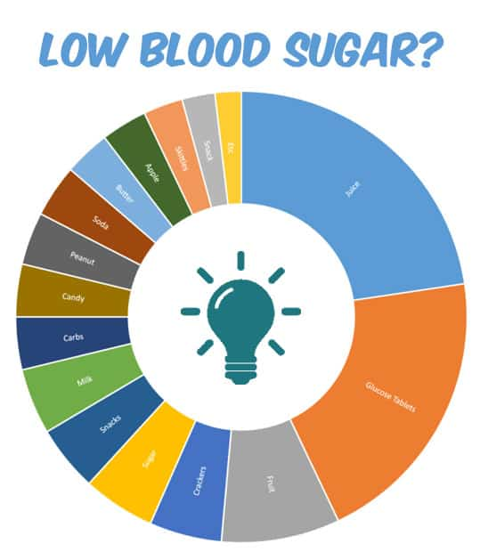 low blood sugar solution based on survey