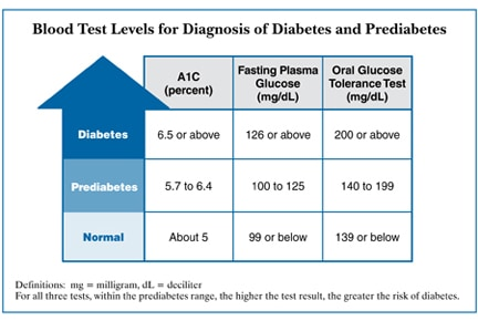 blood sugar test results chart