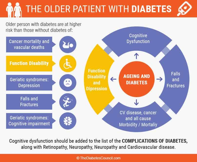Older Patient With Diabetes Stats And Figures