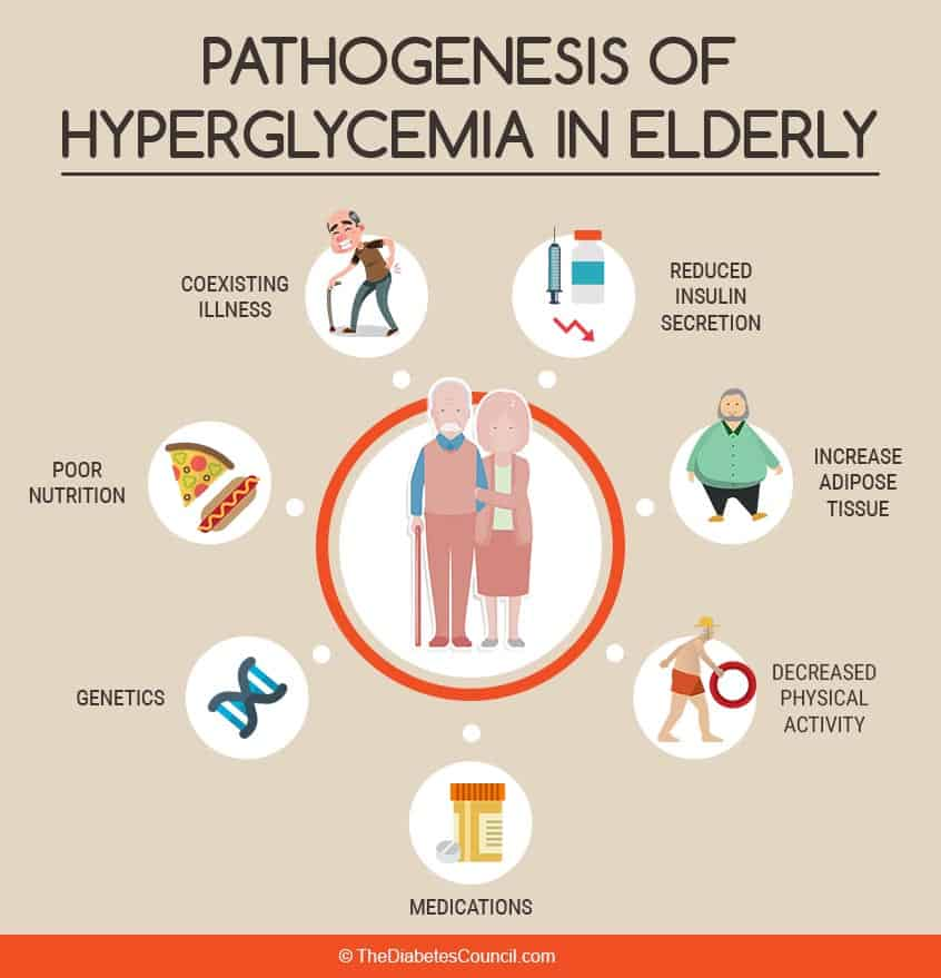 Pathogenesis Of Hyperglycemia In Elderly