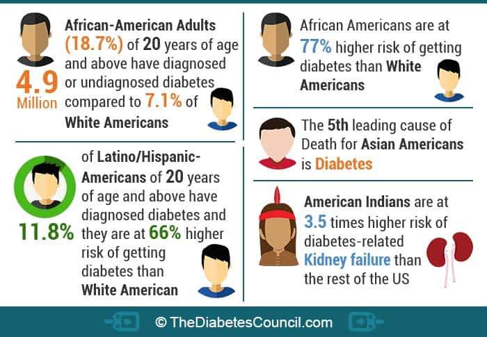 diabetes-epidemic-in-racial-and-ethnic-minorities