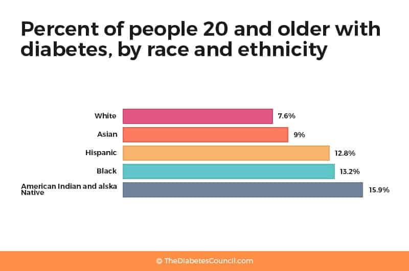 percent-of-people-20-and-older-with-diabetes-by-race