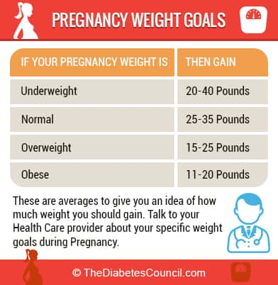 pregnancy-weight-goals-information