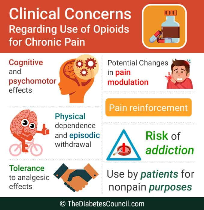 concerns-regarding-use-of-opiods-for-pain