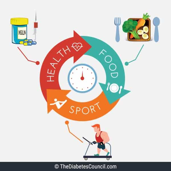 diabetes-sports-management