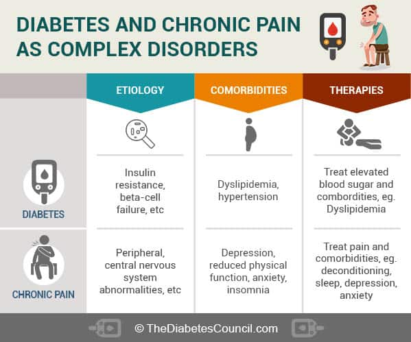 diaebtes-and-chronic-pain
