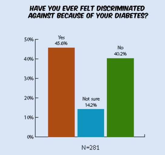 discrimination-diabetes-stats