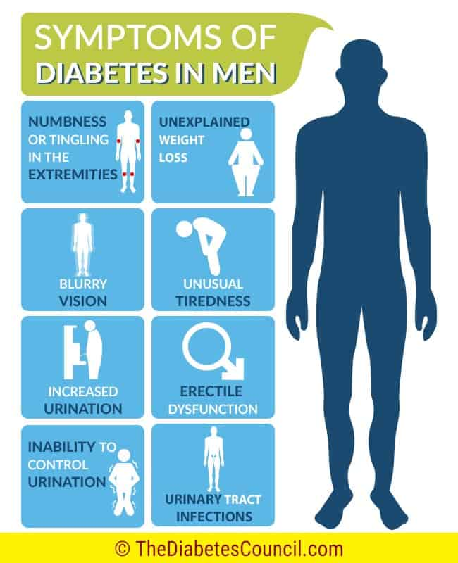 symptoms-of-diabetes-in-men