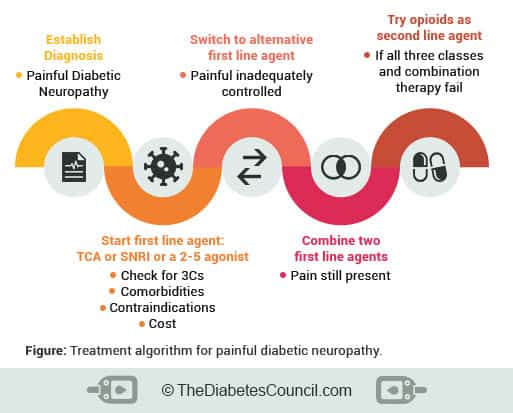 treatment-algorithm-for-painful-diabetic-neuropathy