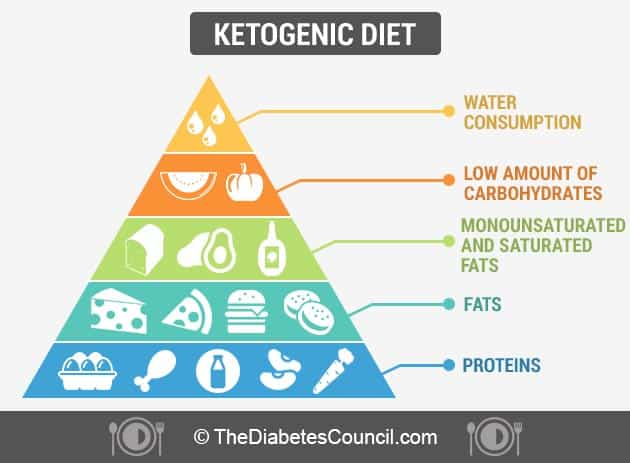 ketogenic diets for diabetes and prediabetes