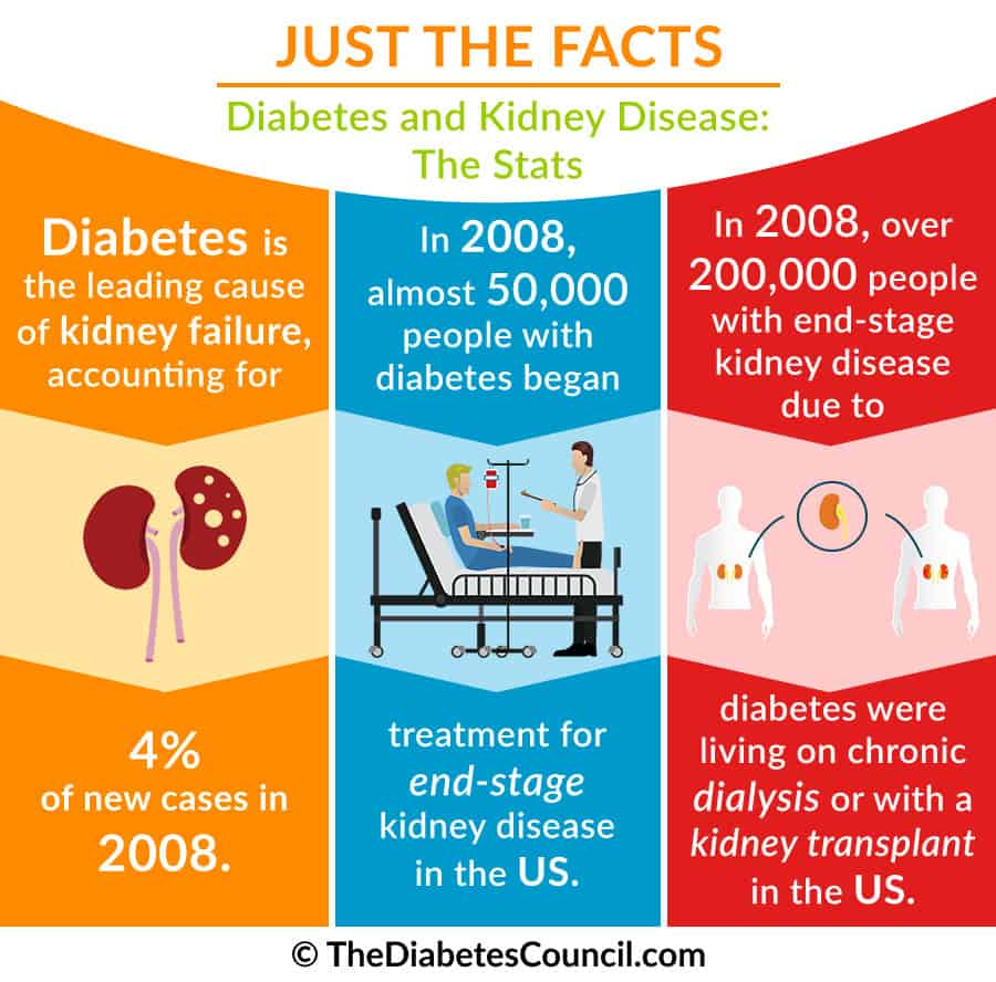 why does diabetes cause kidney disease