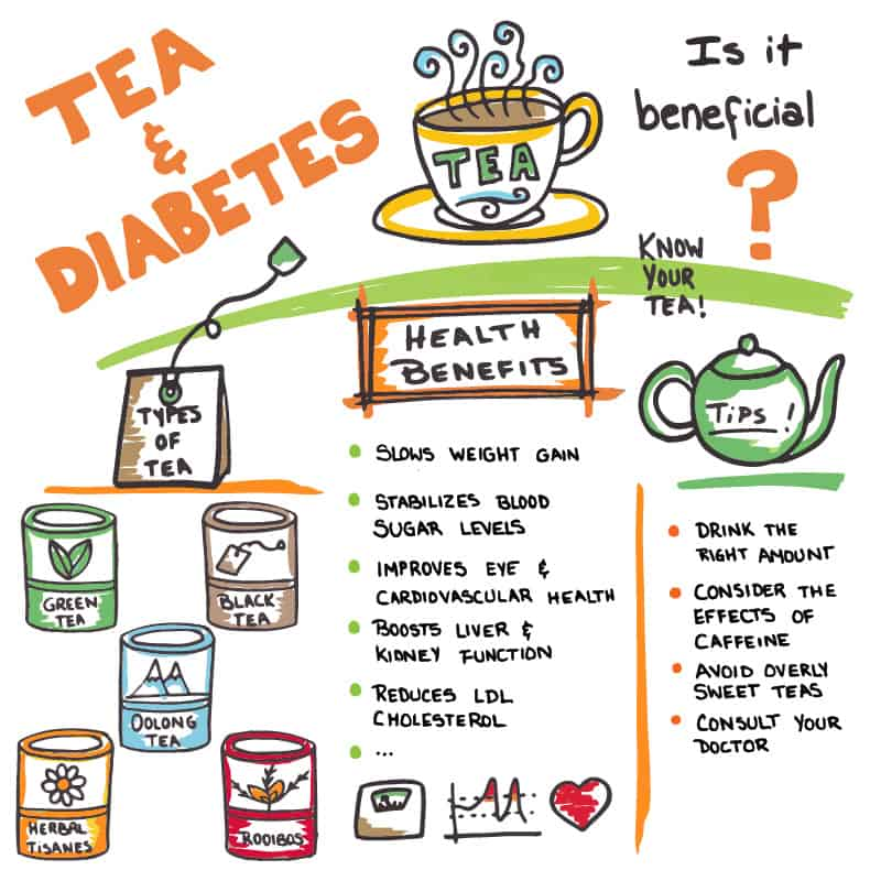 can tea help with diabetes is it beneficial
