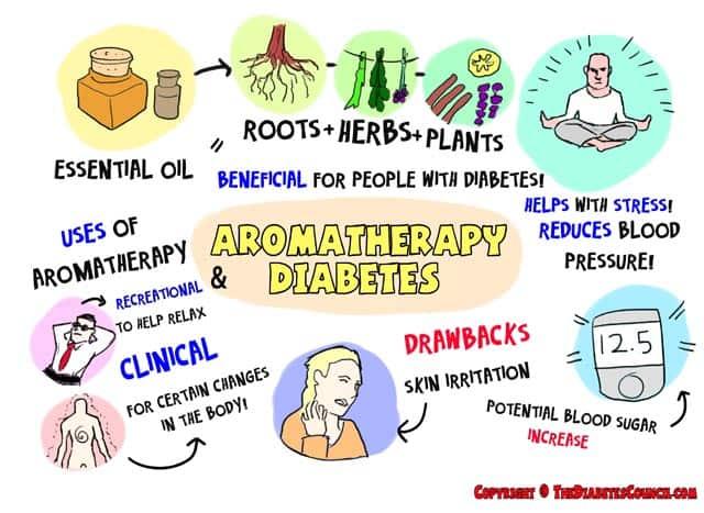 using aromatherapy to relieve diabetes symptoms, Human Body