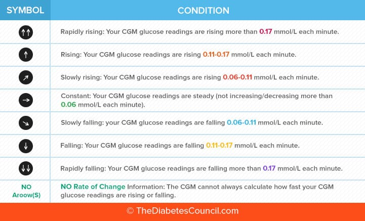 How Does Continuous Glucose Monitoring Cgm Work