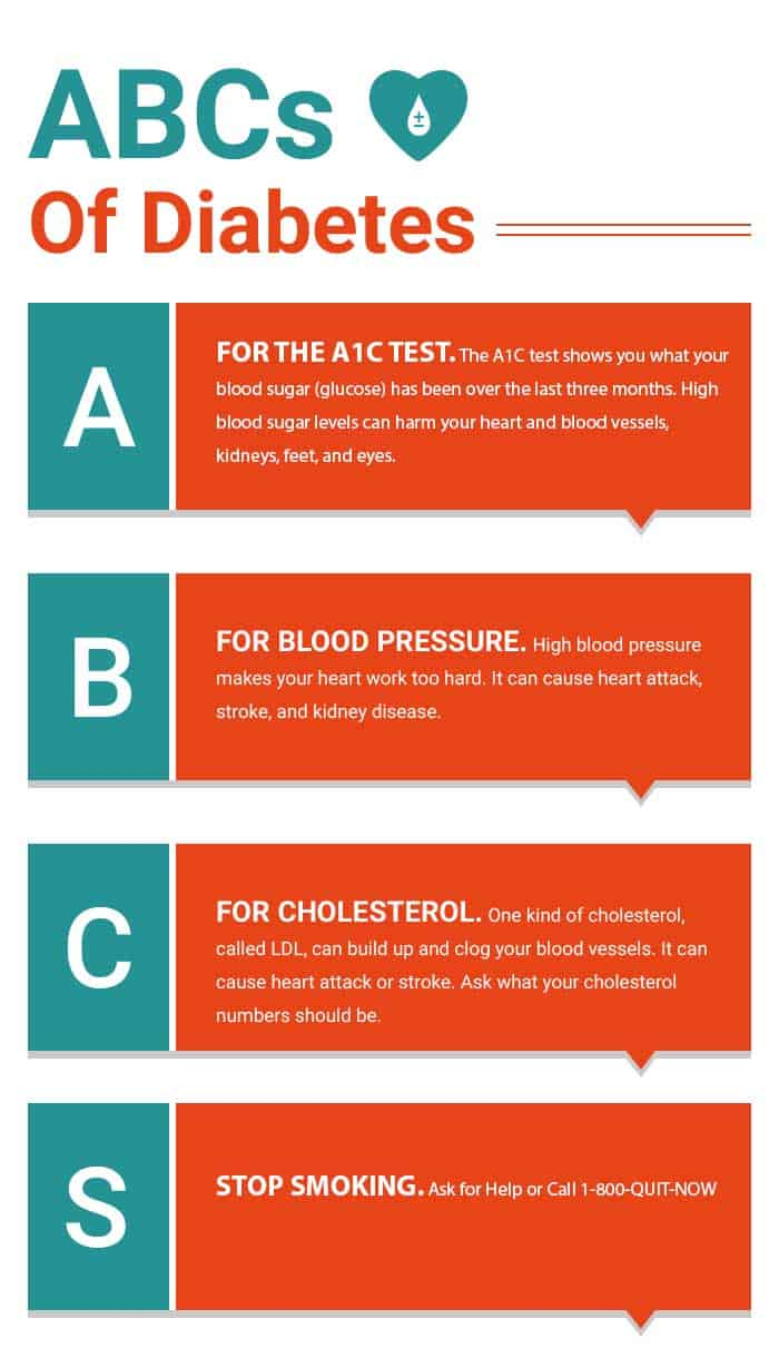 The connection between diabetes heart disease and stroke in order to lower your chances of a heart attack the niddk recommends that patients manage their diabetes abcs nvjuhfo Choice Image