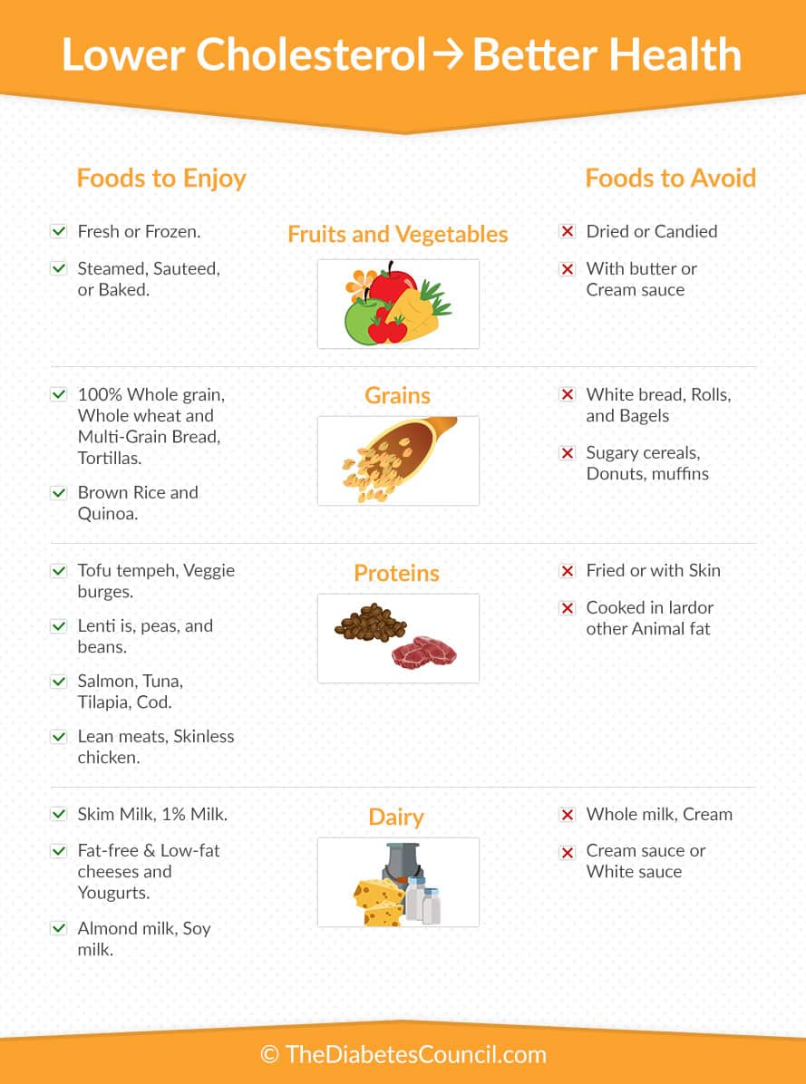 Foods To Avoid For Cholesterol