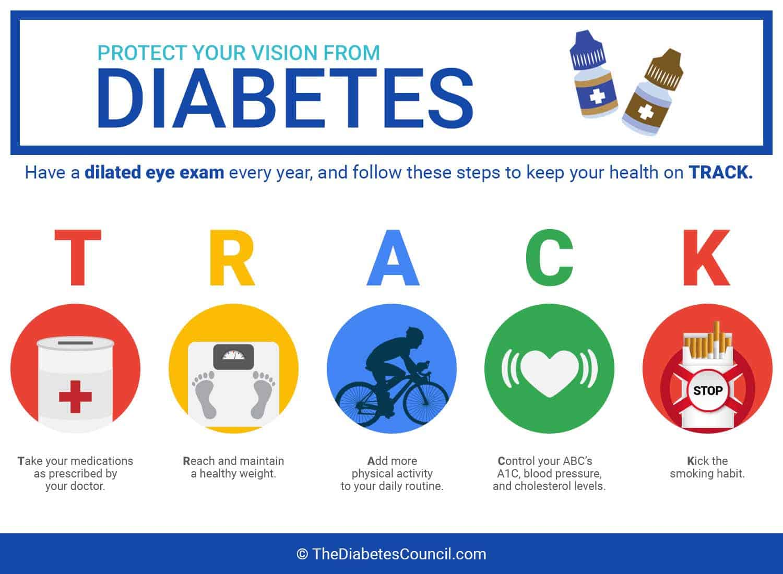 Diabetes: Keep Your Blood Sugar Level Under Control
