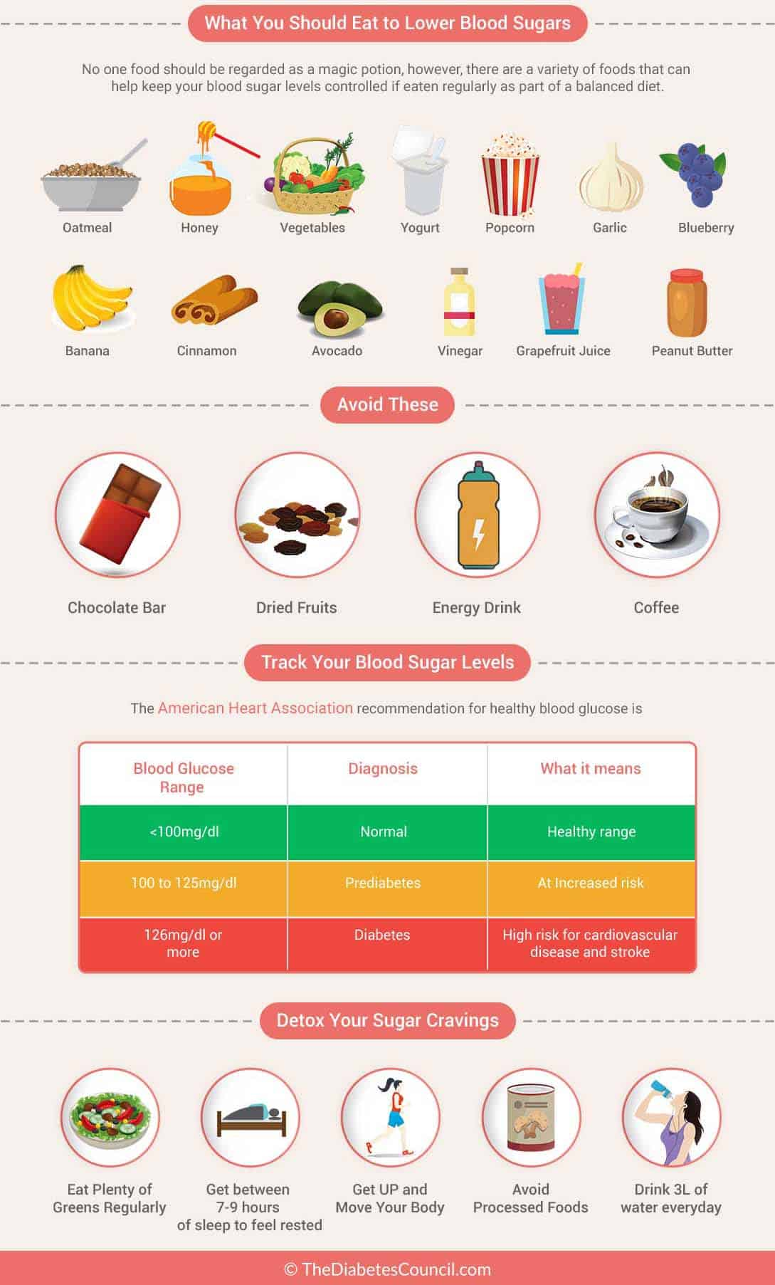 Natural Ways To Check Blood Sugar
