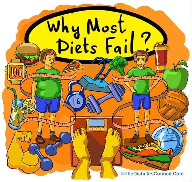 why are fat free diets unsuccessful