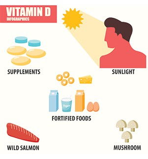 Vitamin D How Much Sun Is Good For You Thediabetescouncil Com