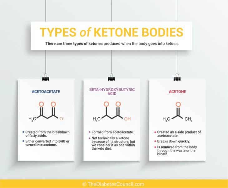 3 types of ketones bodies
